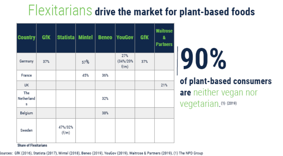flexitarians market research statistics diagram showing that 90% of plant based consumers are neither vegan nor vegetarian